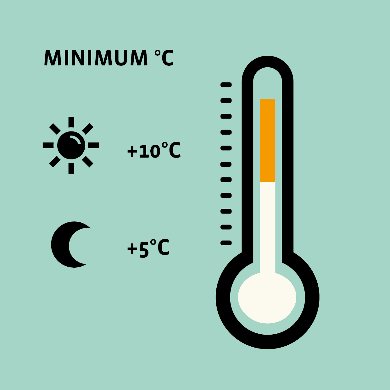 De juiste temperaturen om te schilderen